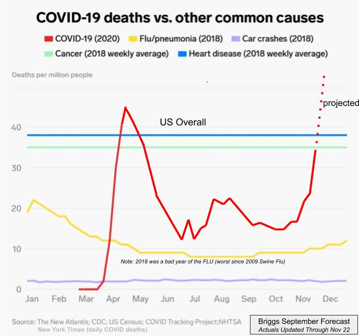 Table of COVID Infection Percent, Deaths and Forecast Vaccination Rates